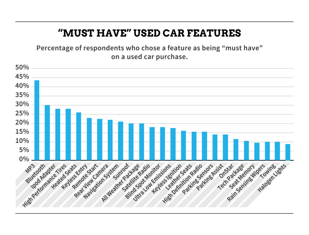 Must Have Car Features Graph