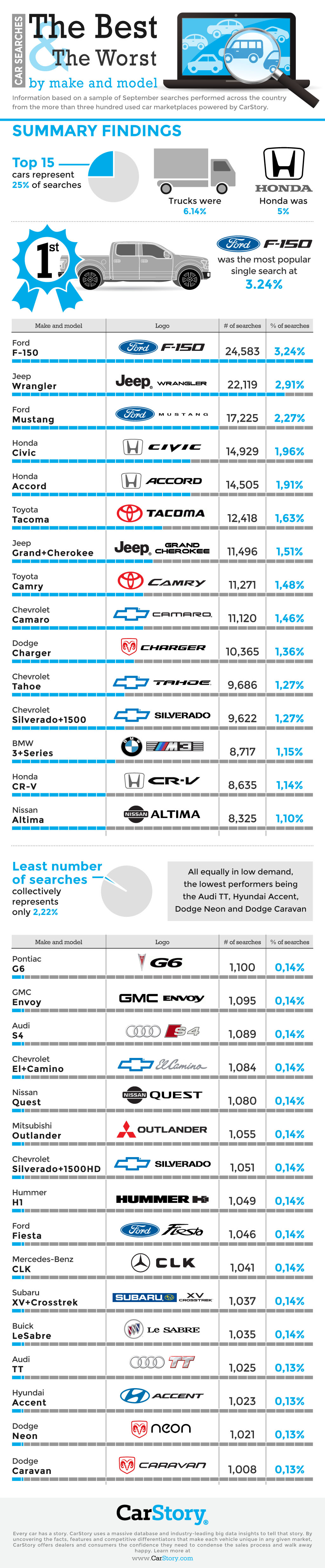 CarStory Infographic Cars Sold September