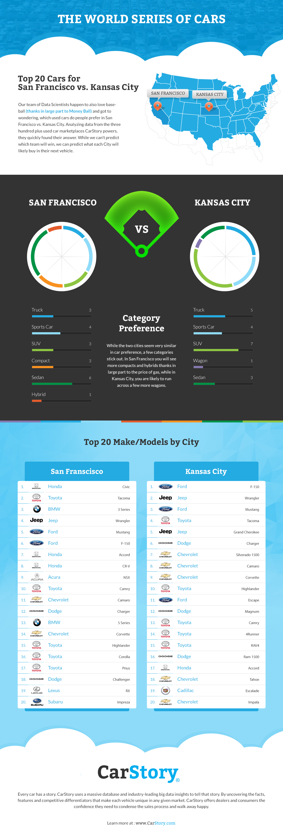 World Series of Cars Infographic CarStory copy