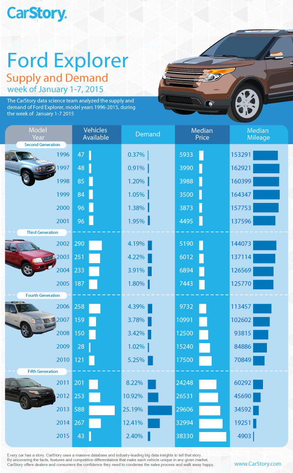 Ford Explorer Infographic