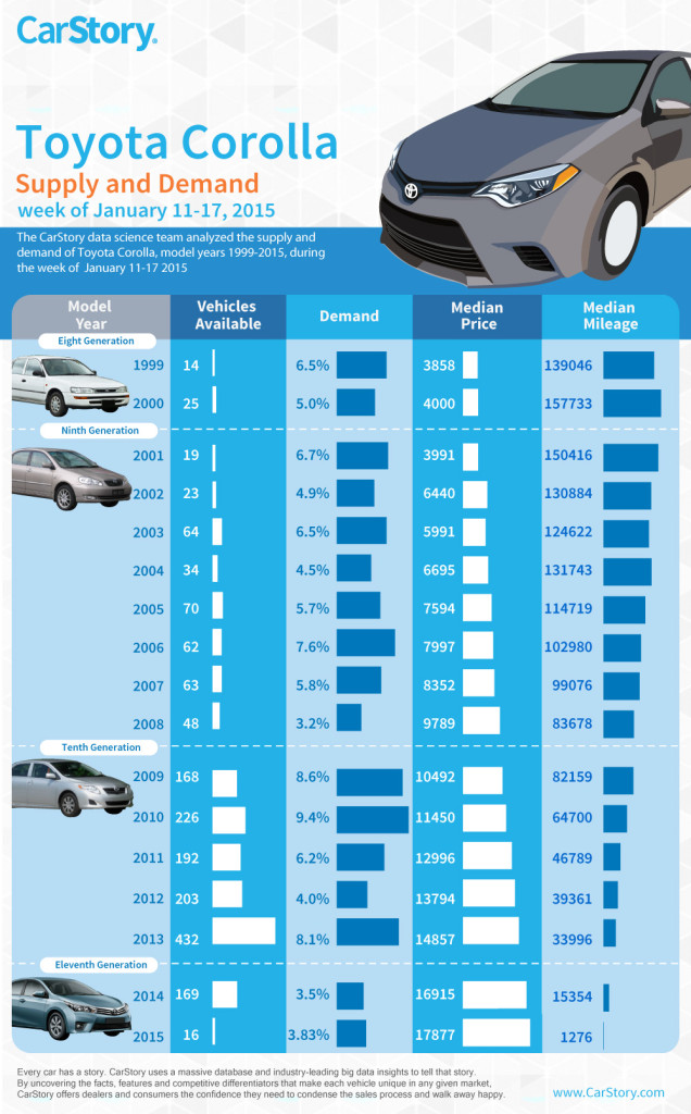CarStory Toyota Corolla Infographic