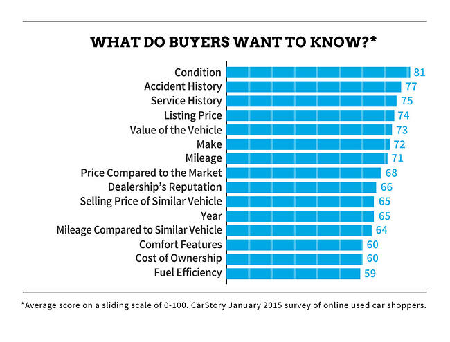 What Do Buyers Want to Know Graph