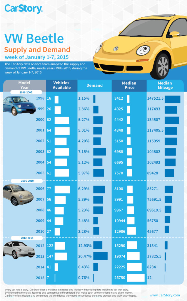 VW-Beetle Infographic