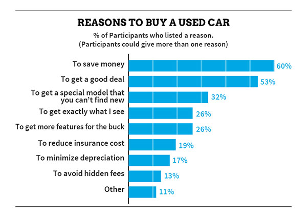 Reasons to Buy a Used Car