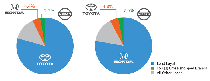 Pie-Chart-Honda_Toyota