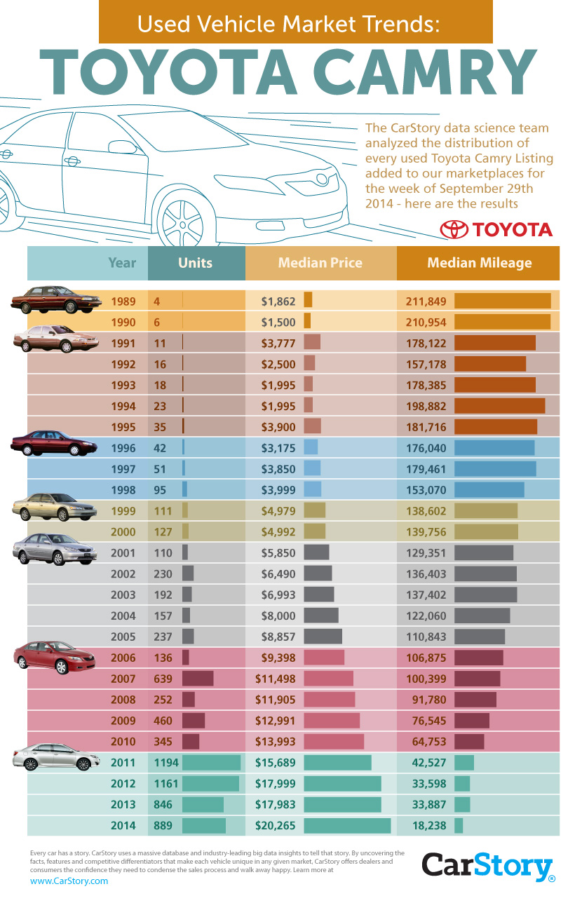 Toyota Camry Used Inventory Trends CarSales