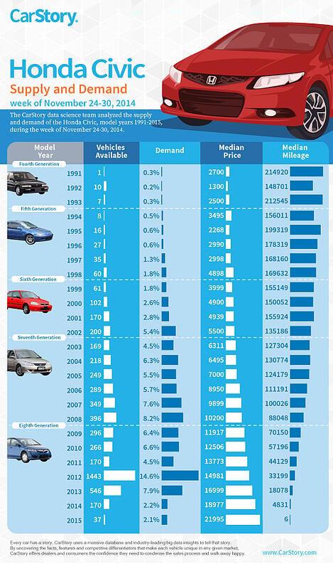 Honda Civic Infographic CarStory