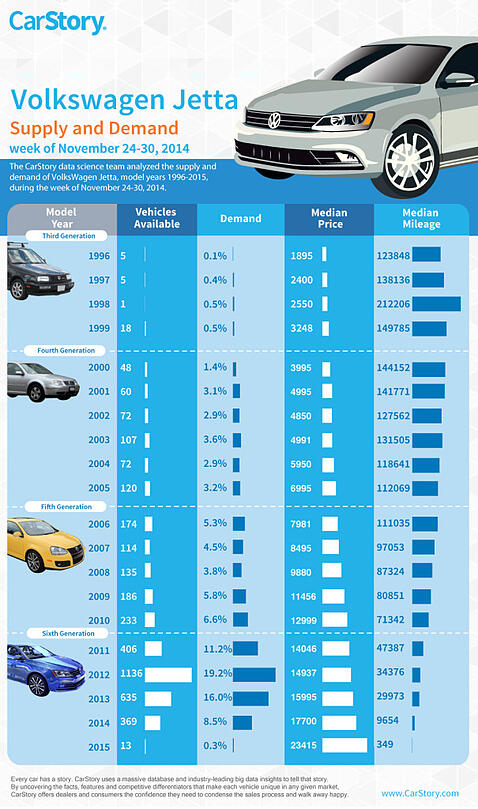 CarStory VW Jetta Infographic