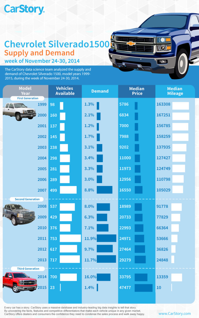Chevrolet Silverado Infographic