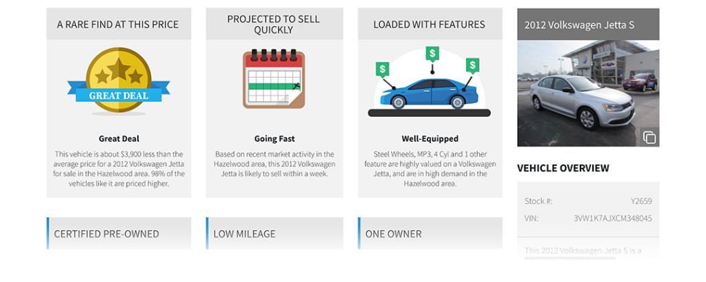 2012 Volkswagen Jetta S Hazelwood, MO - CarStory® Market Report