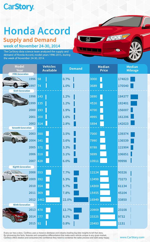 Honda Accord Sales Trends