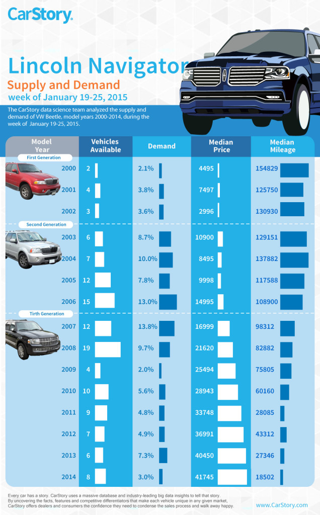 Lincoln Navigator CarStory Infographic