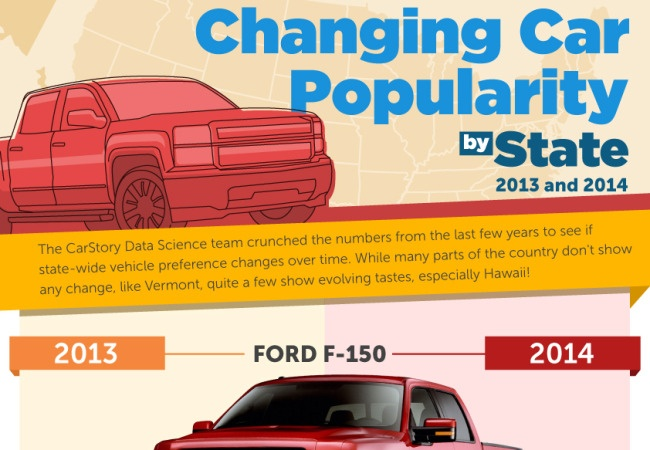 Changing-Popularity-of-Make-Model-by-State-Infographic-CarStory-650x450.jpg