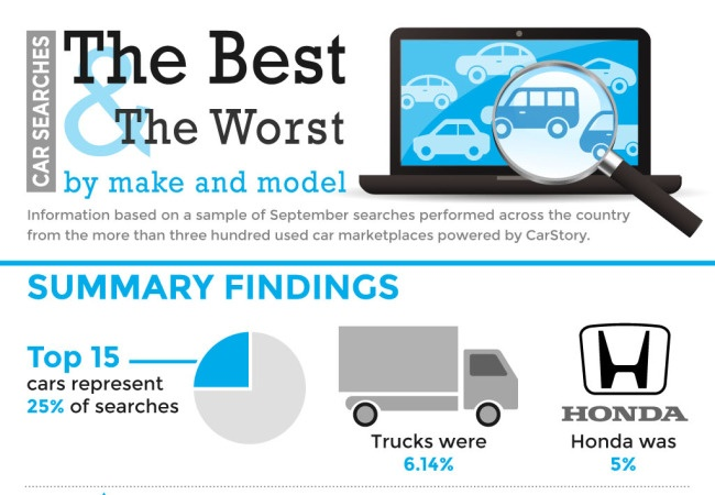 September-Used-Car-Search-Sample-Infographic-CarStory-650x450.jpg