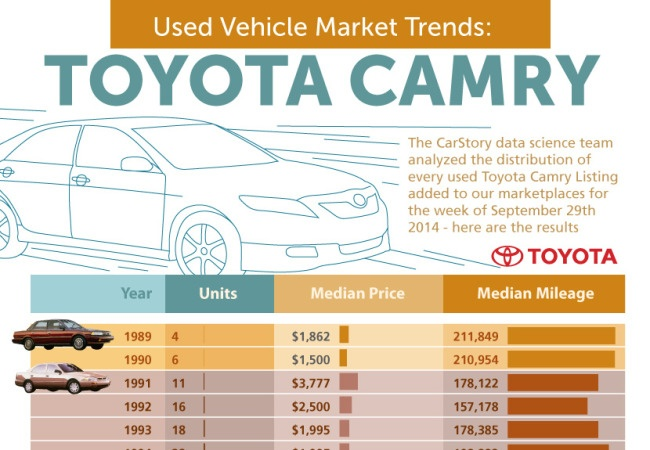 Toyota-Camry-Used-Inventory-Trends-650x450.jpg